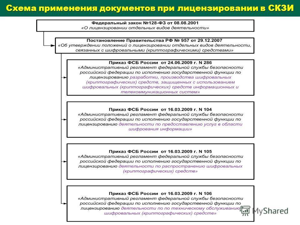 Схема применения документов при лицензировании в СКЗИ