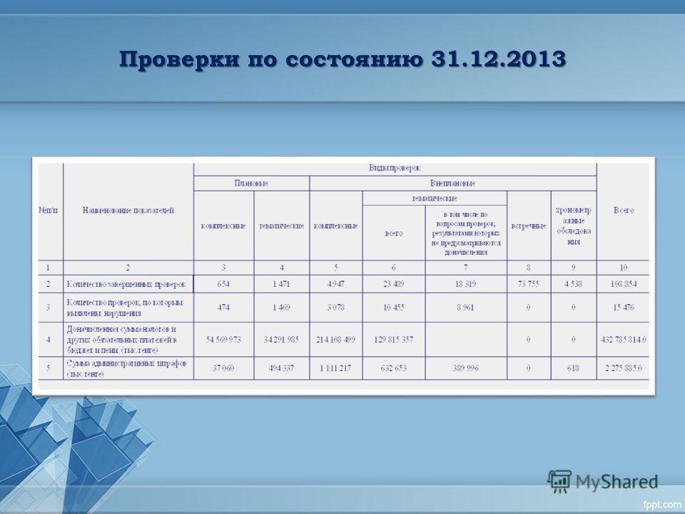 Проверки по состоянию 31.12.2013