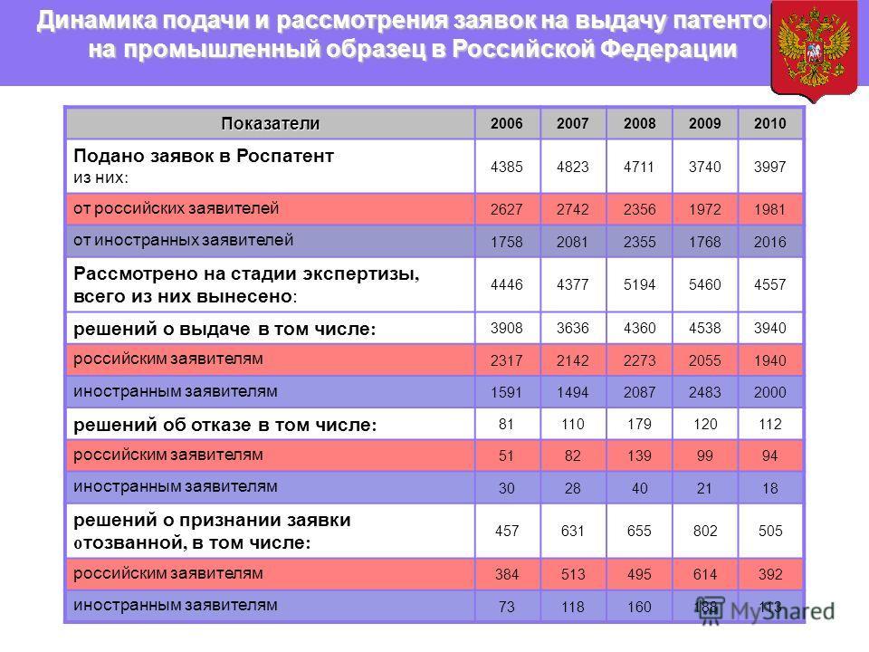 Показатели 20062007200820092010 Подано заявок в Роспатент из них : 43854823471137403997 от российских заявителей 26272742235619721981 от иностранных заявителей 17582081235517682016 Рассмотрено на стадии экспертизы, всего из них вынесено : 44464377519