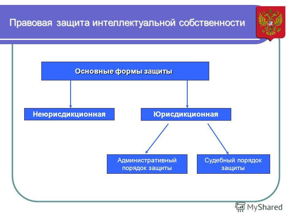 Правовая защита интеллектуальной собственности Основные формы защиты Неюрисдикционная Юрисдикционная Административный порядок защиты Судебный порядок защиты