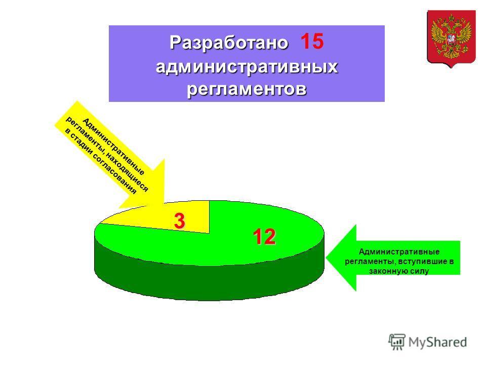 Разработано административных регламентов Разработано 15 административных регламентов 12 3 Административные регламенты, вступившие в законную силу Административные регламенты, находящиеся в стадии согласования