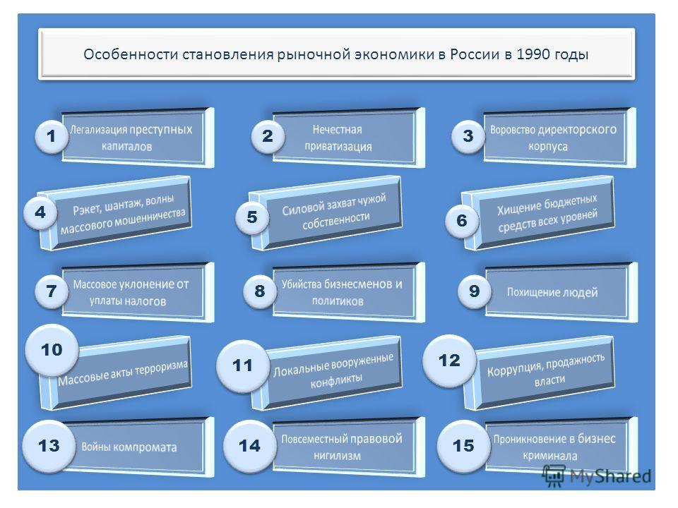 Особенности становления рыночной экономики в России в 1990 годы 6 6 5 5 4 4 3 3 2 2 1 1 9 9 8 8 7 7 10 12 11 15 14 13