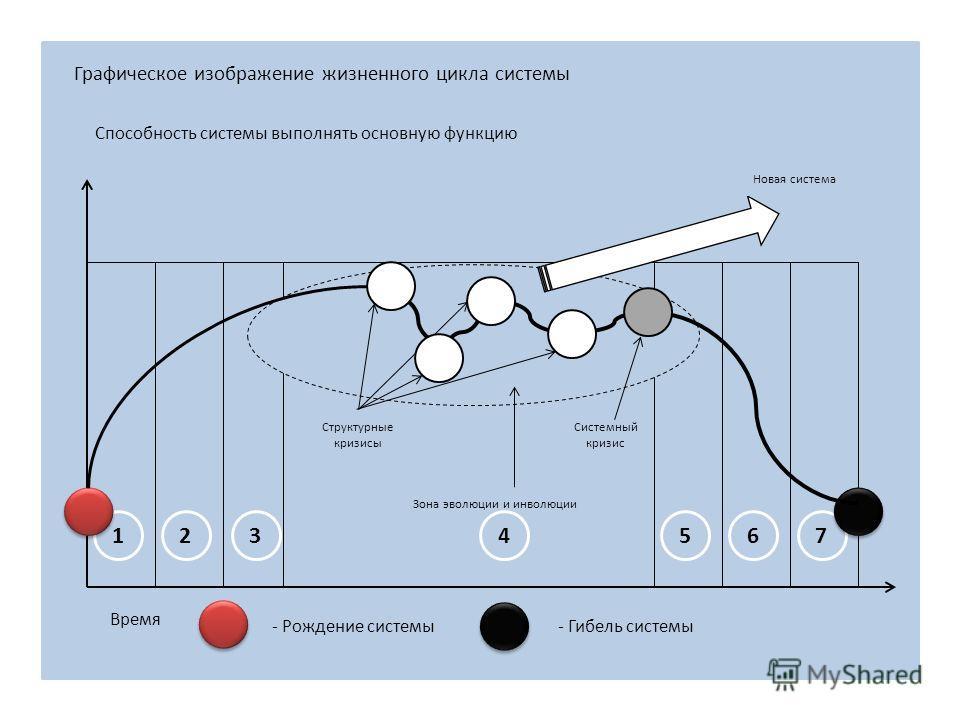 Способность системы выполнять основную функцию 123567 Время - Рождение системы- Гибель системы Структурные кризисы Системный кризис Зона эволюции и инволюции Новая система Графическое изображение жизненного цикла системы 4
