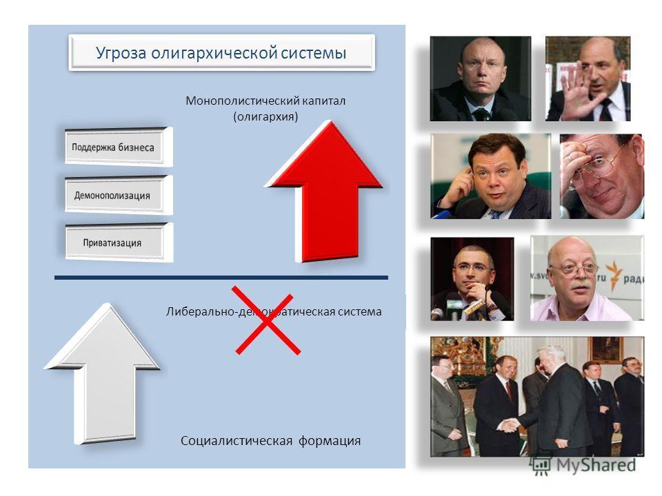 Угроза олигархической системы Либерально-демократическая система Социалистическая формация Монополистический капитал (олигархия)