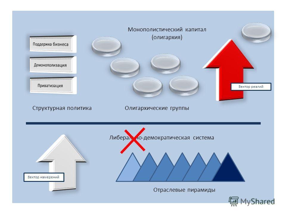 Отраслевые пирамиды Либерально-демократическая система Монополистический капитал (олигархия) Олигархические группы Структурная политика Вектор реалий Вектор намерений