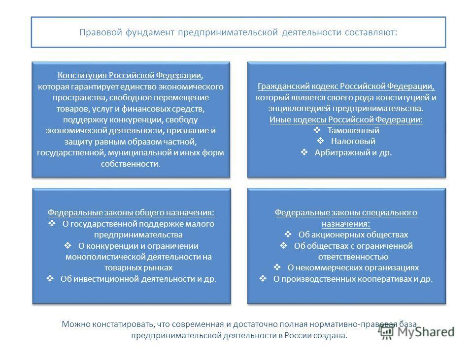 Конституция Российской Федерации, которая гарантирует единство экономического пространства, свободное перемещение товаров, услуг и финансовых средств, поддержку конкуренции, свободу экономической деятельности, признание и защиту равным образом частно