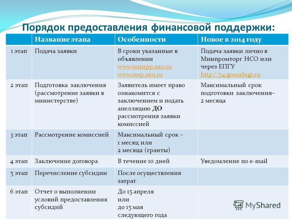 Порядок предоставления финансовой поддержки: Название этапа ОсобенностиНовое в 2014 году 1 этап Подача заявкиВ сроки указанные в объявлении www.minrpp.nso.ru www.msp.nso.ru Подача заявки лично в Минпромторг НСО или через ЕПГУ http://54.gosuslugi.ru h
