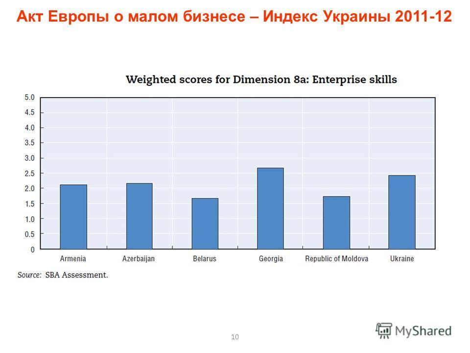 10 Акт Европы о малом бизнесе – Индекс Украины 2011-12