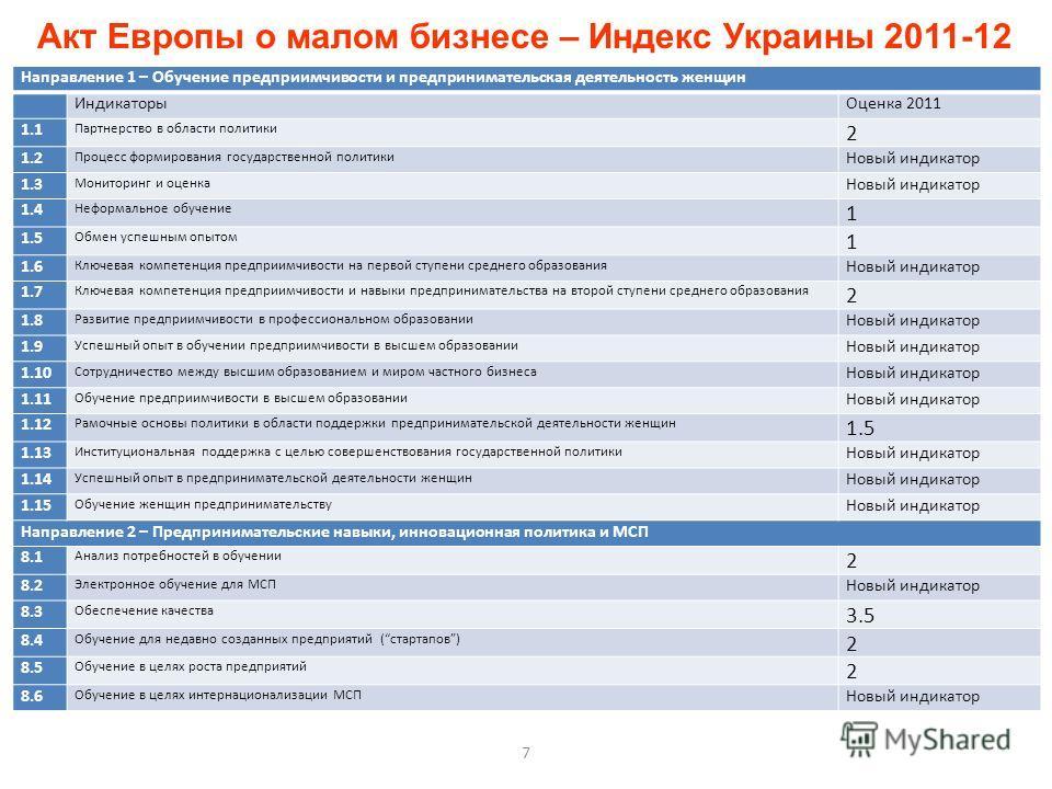 7 Акт Европы о малом бизнесе – Индекс Украины 2011-12 Направление 1 – Обучение предприимчивости и предпринимательская деятельность женщин Индикаторы Оценка 2011 1.1 Партнерство в области политики 2 1.2 Процесс формирования государственной политики Но