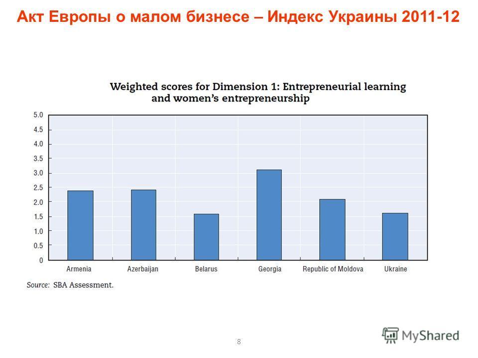 8 Акт Европы о малом бизнесе – Индекс Украины 2011-12