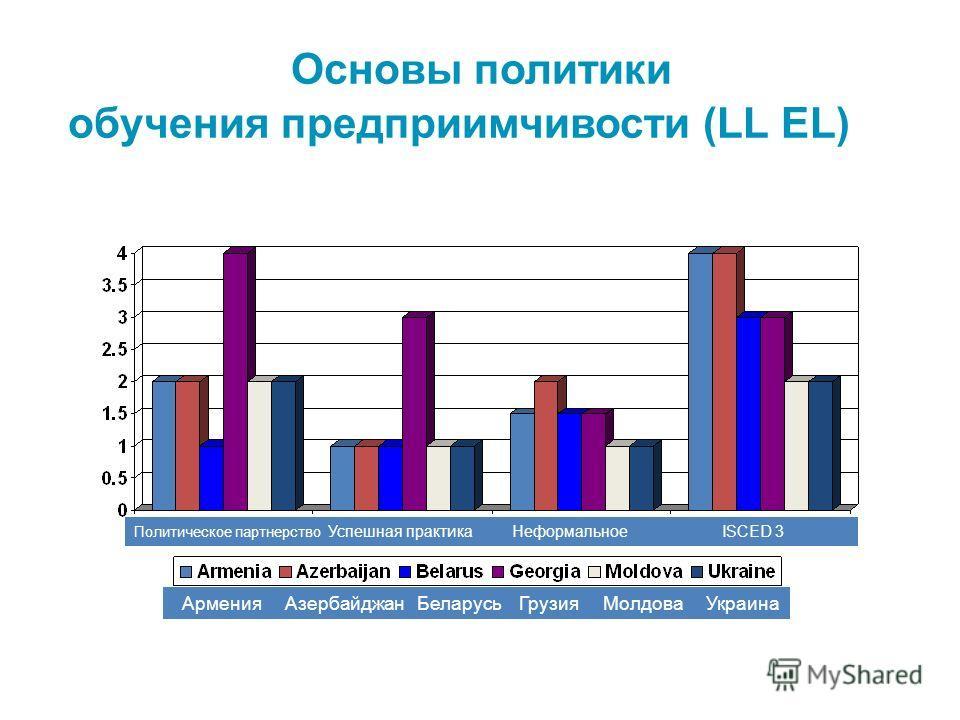 Основы политики обучения предприимчивости (LL EL) Политическое партнерство Успешная практика Неформальное ISCED 3 Армения Азербайджан Беларусь Грузия Молдова Украина