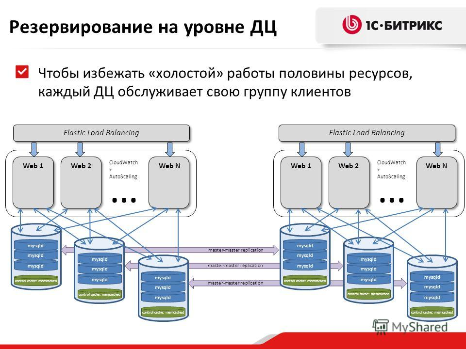 Elastic Load Balancing Web 1 Elastic Load Balancing Web N … CloudWatch + AutoScaling Web 1 Web 2 Web N … CloudWatch + AutoScaling Резервирование на уровне ДЦ control cache: memcached mysqld master-master replication mysqld control cache: memcached We