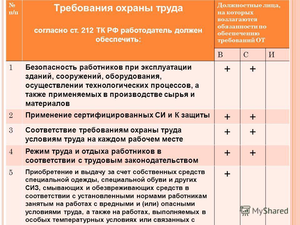 п/п Требования охраны труда согласно ст. 212 ТК РФ работодатель должен обеспечить: Должностные лица, на которых возлагаются обязанности по обеспечению требований ОТ ВСИ 1 Безопасность работников при эксплуатации зданий, сооружений, оборудования, осущ