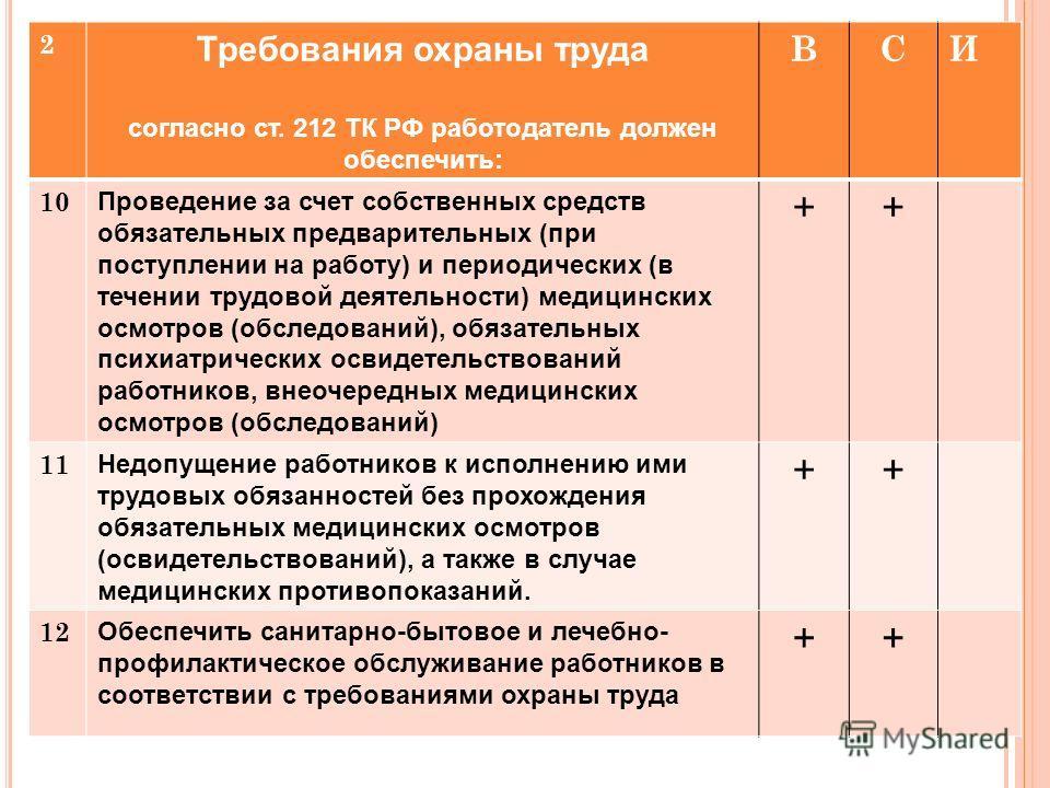 2 Требования охраны труда согласно ст. 212 ТК РФ работодатель должен обеспечить: ВСИ 10 Проведение за счет собственных средств обязательных предварительных (при поступлении на работу) и периодических (в течении трудовой деятельности) медицинских осмо