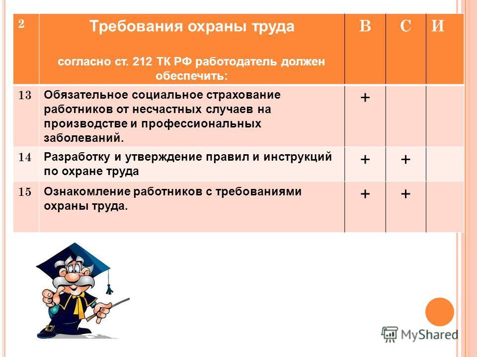 2 Требования охраны труда согласно ст. 212 ТК РФ работодатель должен обеспечить: ВСИ 13 Обязательное социальное страхование работников от несчастных случаев на производстве и профессиональных заболеваний. + 14 Разработку и утверждение правил и инстру