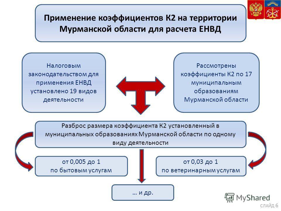 Применение коэффициентов К2 на территории Мурманской области для расчета ЕНВД Налоговым законодательством для применения ЕНВД установлено 19 видов деятельности Рассмотрены коэффициенты К2 по 17 муниципальным образованиям Мурманской области Разброс ра