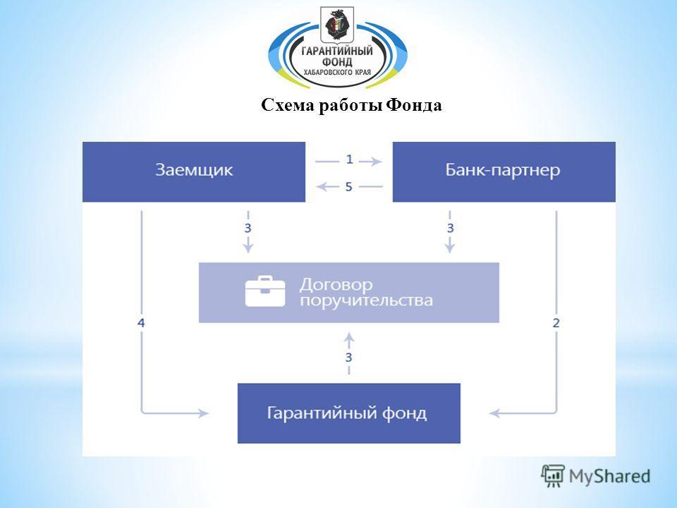 Схема работы Фонда