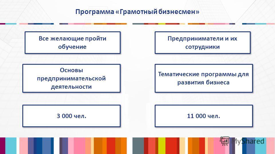 Программа «Грамотный бизнесмен» 3 000 чел. 11 000 чел. Все желающие пройти обучение Предприниматели и их сотрудники Основы предпринимательской деятельности Тематические программы для развития бизнеса