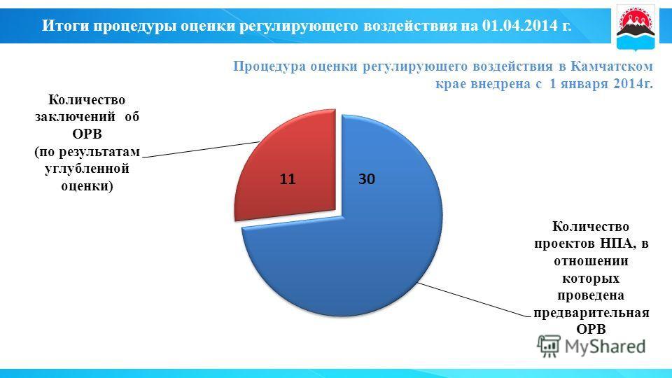 Итоги процедуры оценки регулирующего воздействия на 01.04.2014 г. 30 Процедура оценки регулирующего воздействия в Камчатском крае внедрена с 1 января 2014 г. 11