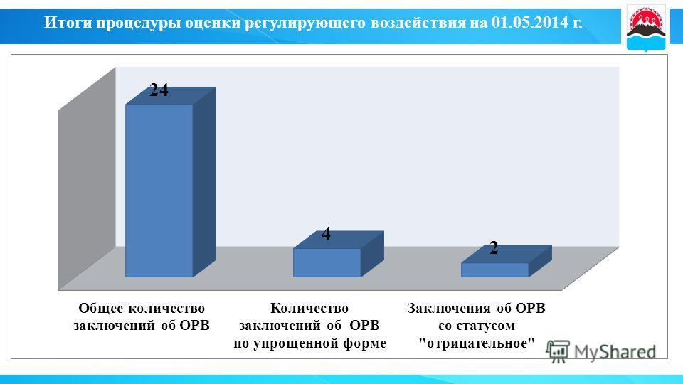 Итоги процедуры оценки регулирующего воздействия на 01.05.2014 г.