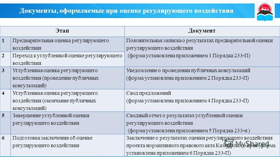 Документы, оформляемые при оценке регулирующего воздействия Этап Документ 1 Предварительная оценка регулирующего воздействия Пояснительная записка о результатах предварительной оценки регулирующего воздействия (форма установлена приложением 1 Порядка