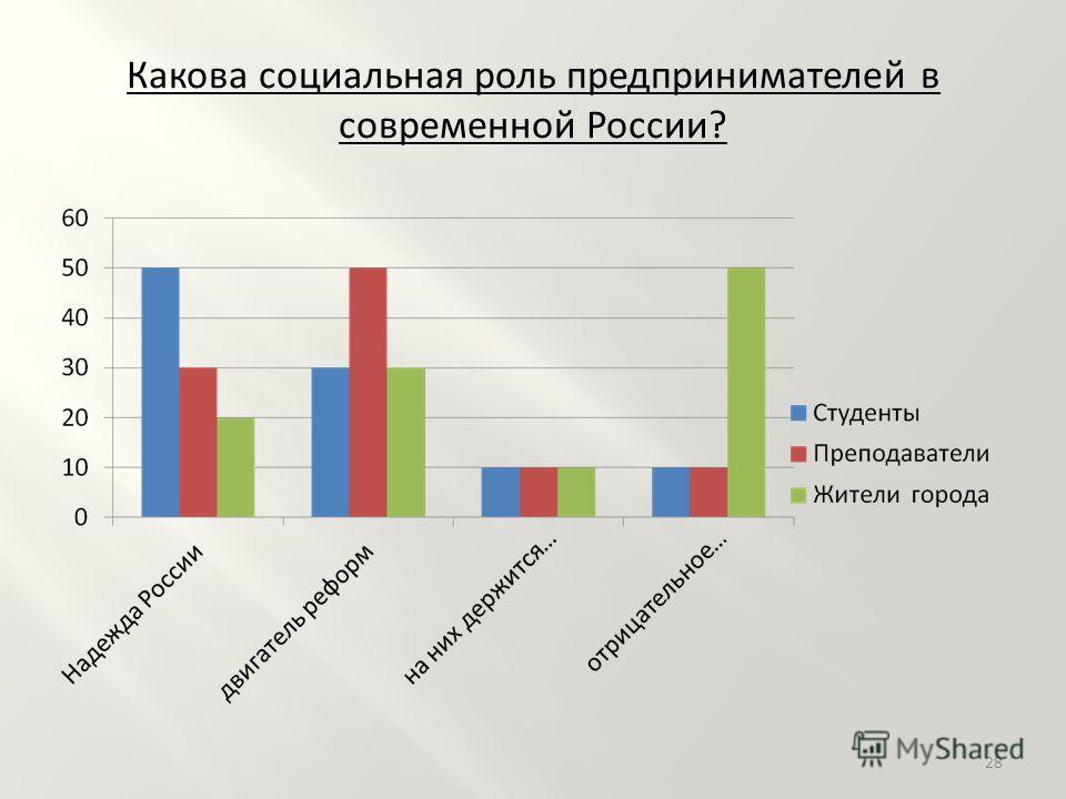 Какова социальная роль предпринимателей в современной России? 28