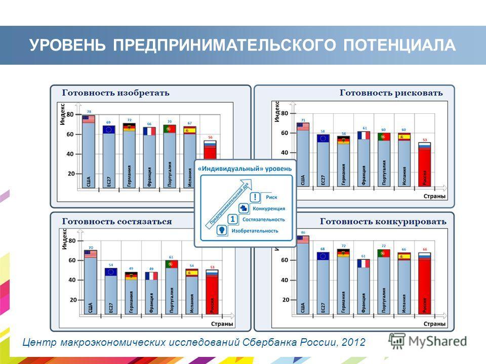 УРОВЕНЬ ПРЕДПРИНИМАТЕЛЬСКОГО ПОТЕНЦИАЛА Центр макроэкономических исследований Сбербанка России, 2012