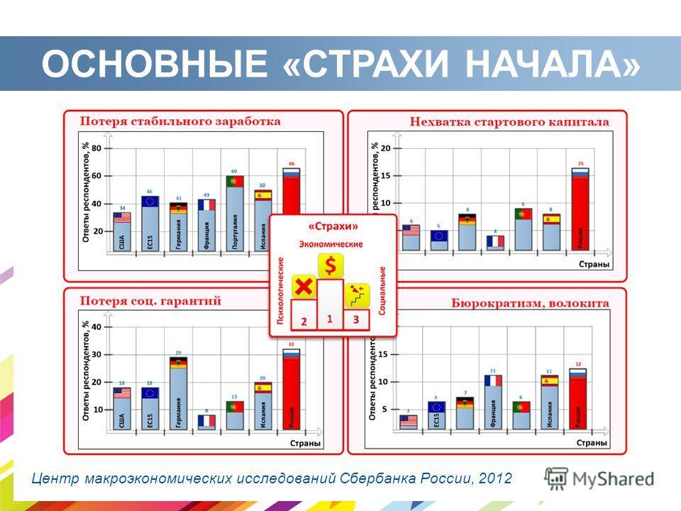 ОСНОВНЫЕ «СТРАХИ НАЧАЛА» Центр макроэкономических исследований Сбербанка России, 2012