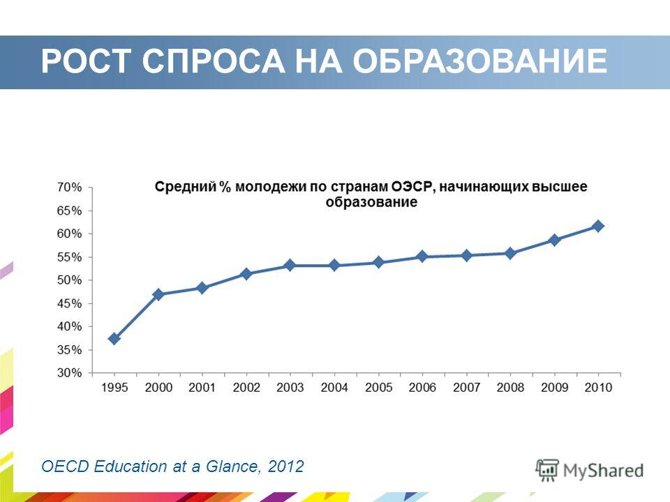 РОСТ СПРОСА НА ОБРАЗОВАНИЕ OECD Education at a Glance, 2012