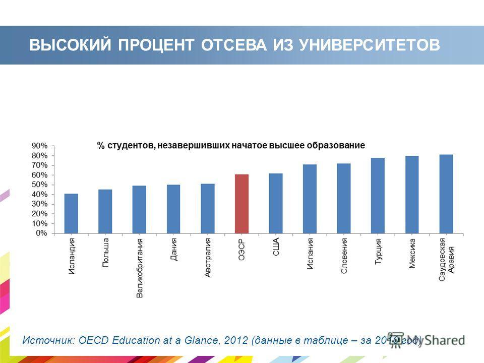 ВЫСОКИЙ ПРОЦЕНТ ОТСЕВА ИЗ УНИВЕРСИТЕТОВ Источник: OECD Education at a Glance, 2012 (данные в таблице – за 2010 год)