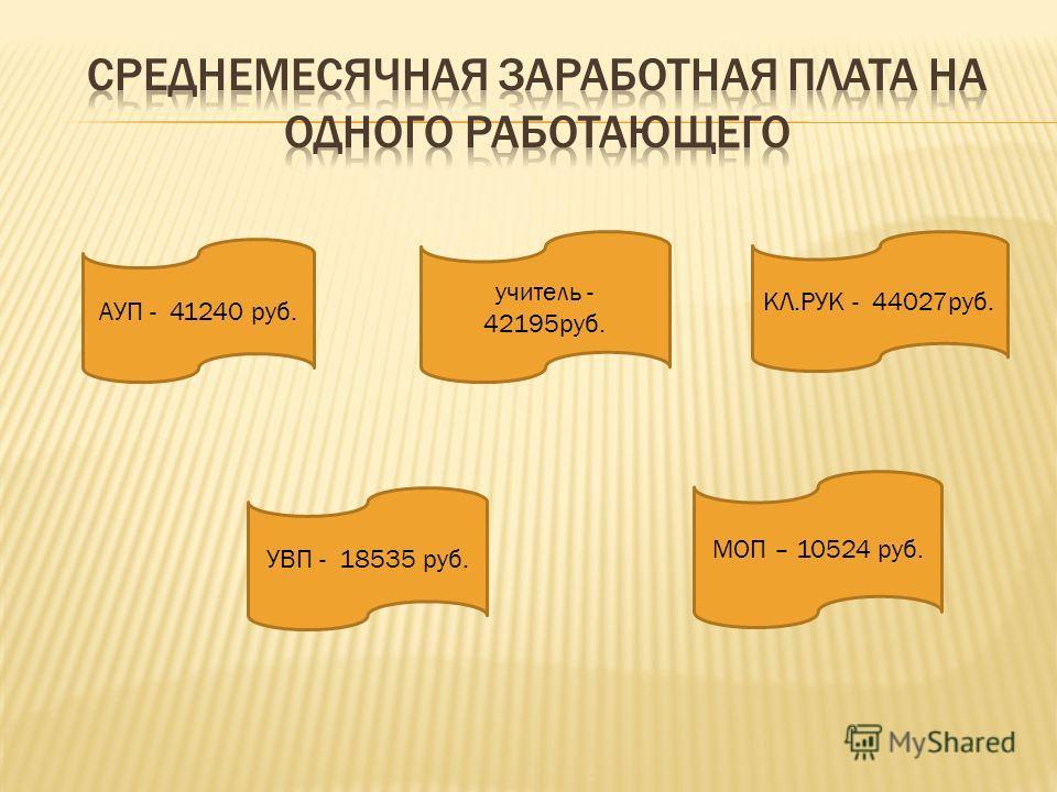 АУП - 41240 руб. МОП – 10524 руб. УВП - 18535 руб. учитель - 42195 руб. КЛ.РУК - 44027 руб.