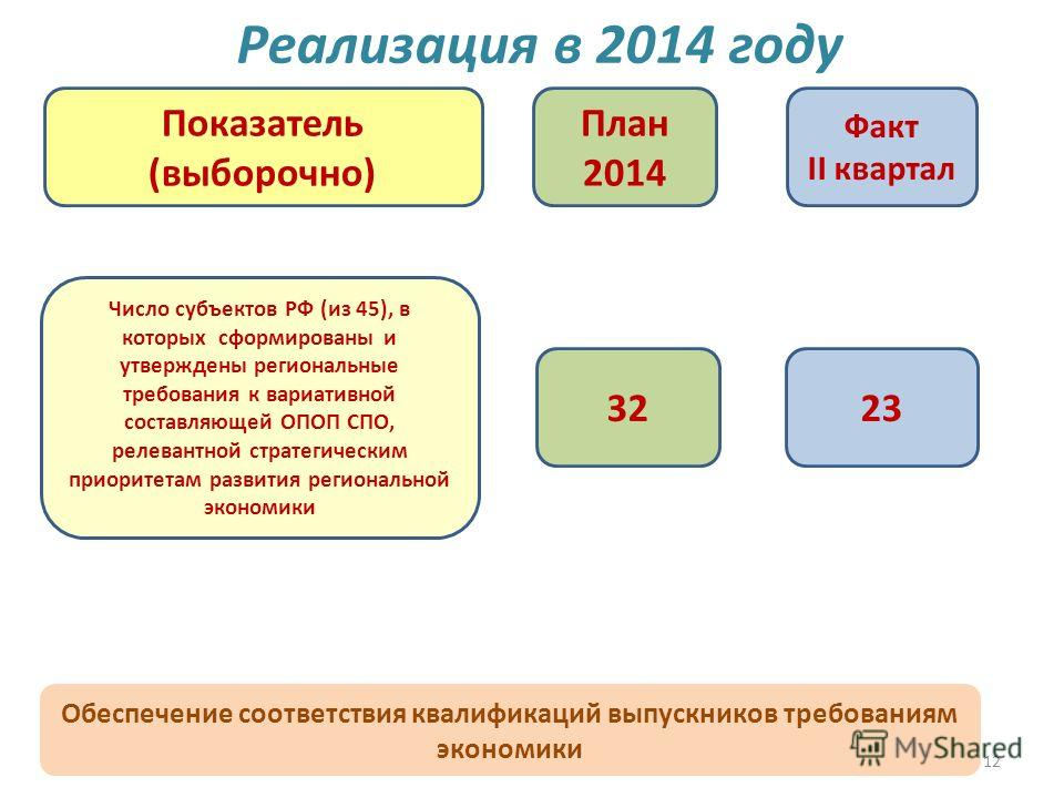 12 Реализация в 2014 году План 2014 Факт II квартал Показатель (выборочно) Число субъектов РФ (из 45), в которых сформированы и утверждены региональные требования к вариативной составляющей ОПОП СПО, релевантной стратегическим приоритетам развития ре