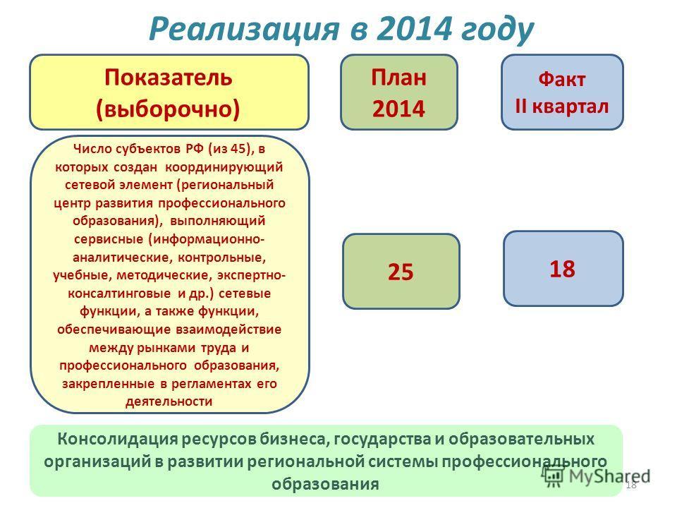 18 Реализация в 2014 году 2525 1818 План 2014 Факт II квартал Показатель (выборочно) Число субъектов РФ (из 45), в которых создан координирующий сетевой элемент (региональный центр развития профессионального образования), выполняющий сервисные (инфор