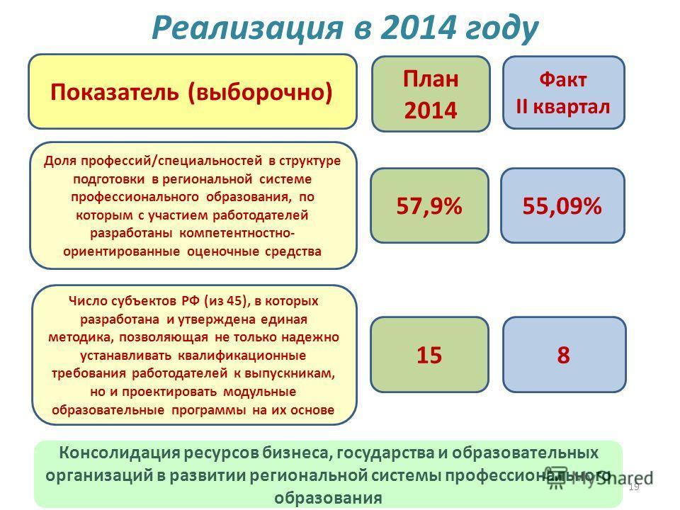 19 Реализация в 2014 году 57,9%57,9%55,09% План 2014 Факт II квартал Показатель (выборочно) Доля профессий/специальностей в структуре подготовки в региональной системе профессионального образования, по которым с участием работодателей разработаны ком