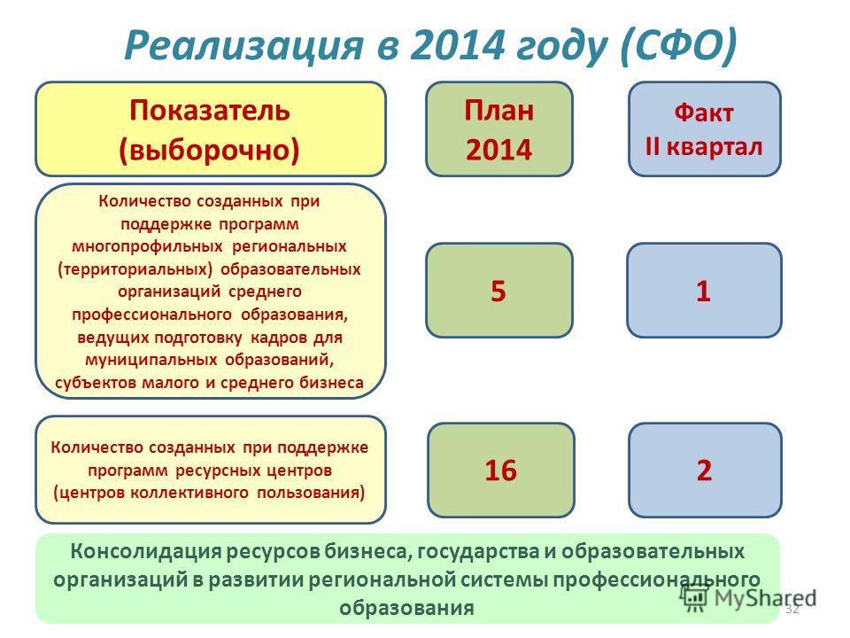 32 Реализация в 2014 году (CФО) 51 План 2014 Факт II квартал Показатель (выборочно) Количество созданных при поддержке программ многопрофильных региональных (территориальных) образовательных организаций среднего профессионального образования, ведущих