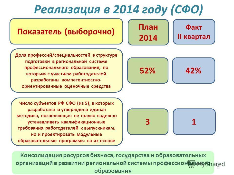 35 Реализация в 2014 году (CФО) 52%42% План 2014 Факт II квартал Показатель (выборочно) Доля профессий/специальностей в структуре подготовки в региональной системе профессионального образования, по которым с участием работодателей разработаны компете