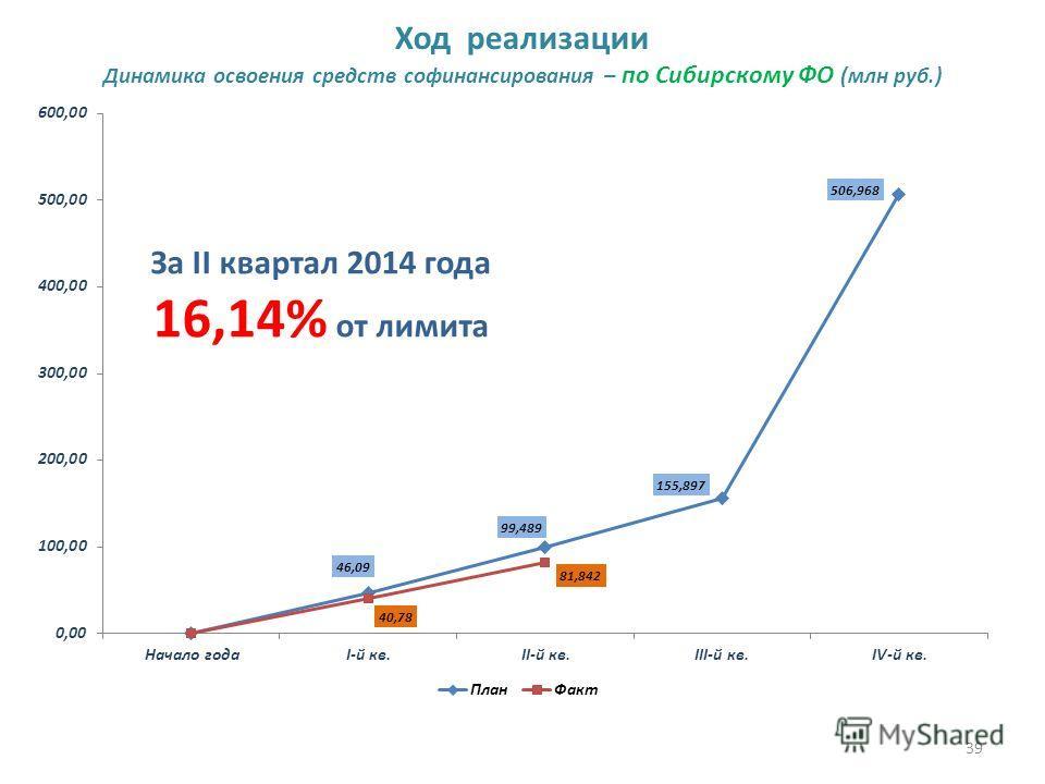 39 Ход реализации Динамика освоения средств софинансирования – по Сибирскому ФО (млн руб.) За II квартал 2014 года 16,14% от лимита