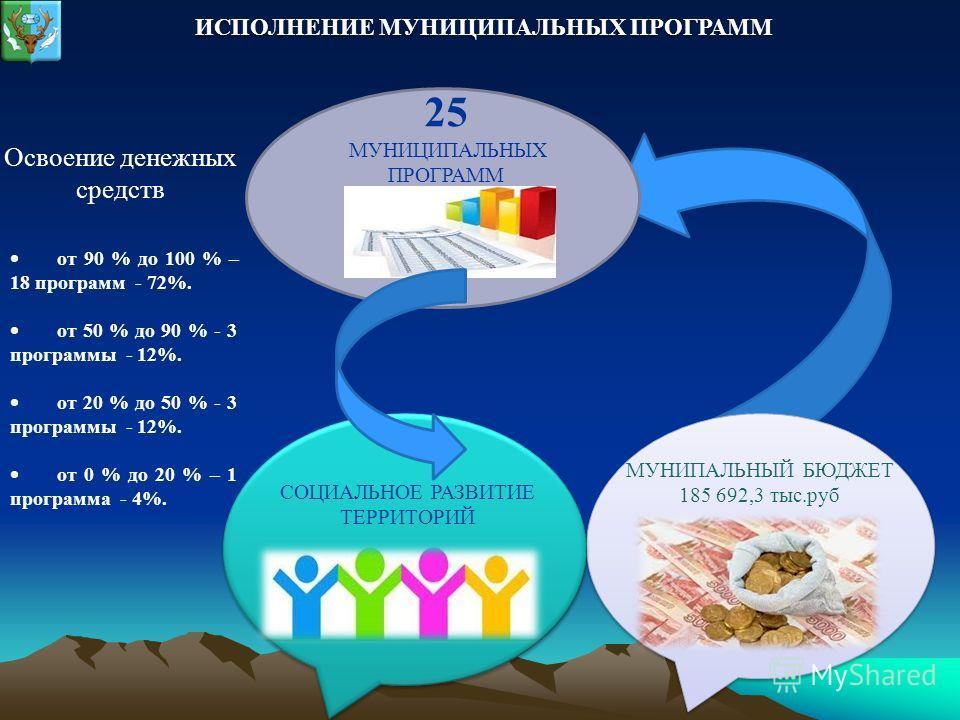 МУНИПАЛЬНЫЙ БЮДЖЕТ 185 692,3 тыс.руб СОЦИАЛЬНОЕ РАЗВИТИЕ ТЕРРИТОРИЙ 25 МУНИЦИПАЛЬНЫХ ПРОГРАММ от 90 % до 100 % – 18 программ - 72%. от 50 % до 90 % - 3 программы - 12%. от 20 % до 50 % - 3 программы - 12%. от 0 % до 20 % – 1 программа - 4%. Освоение