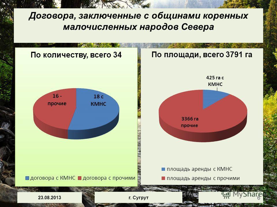 Договора, заключенные с общинами коренных малочисленных народов Севера По площади, всего 3791 га 23.08.2013 г. Сугрут 6