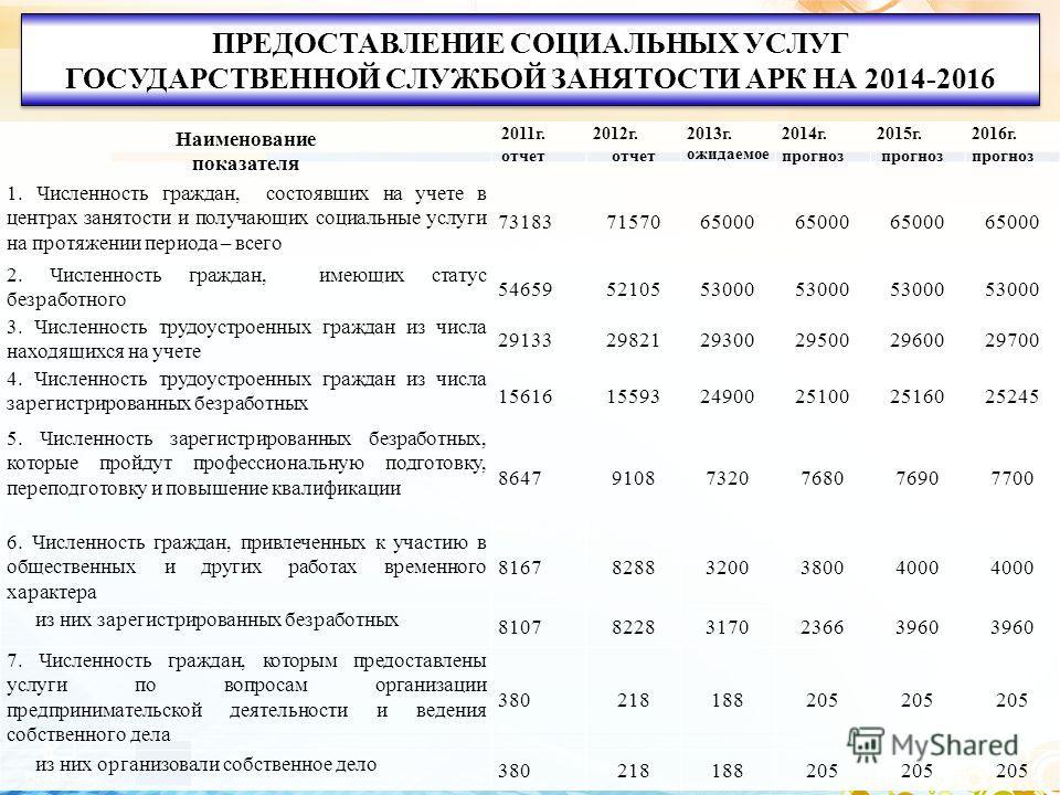 5 ПРЕДОСТАВЛЕНИЕ СОЦИАЛЬНЫХ УСЛУГ ГОСУДАРСТВЕННОЙ СЛУЖБОЙ ЗАНЯТОСТИ АРК НА 2014-2016 ПРЕДОСТАВЛЕНИЕ СОЦИАЛЬНЫХ УСЛУГ ГОСУДАРСТВЕННОЙ СЛУЖБОЙ ЗАНЯТОСТИ АРК НА 2014-2016 Наименование показателя 2011 г. отчет 2012 г. отчет 2013 г. ожидаемое 2014 г. прог