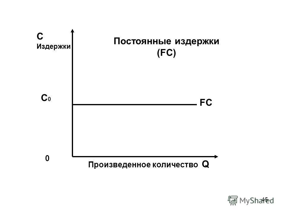 45 С Издержки Постоянные издержки (FC) С0С0 FC 0 Произведенное количество Q