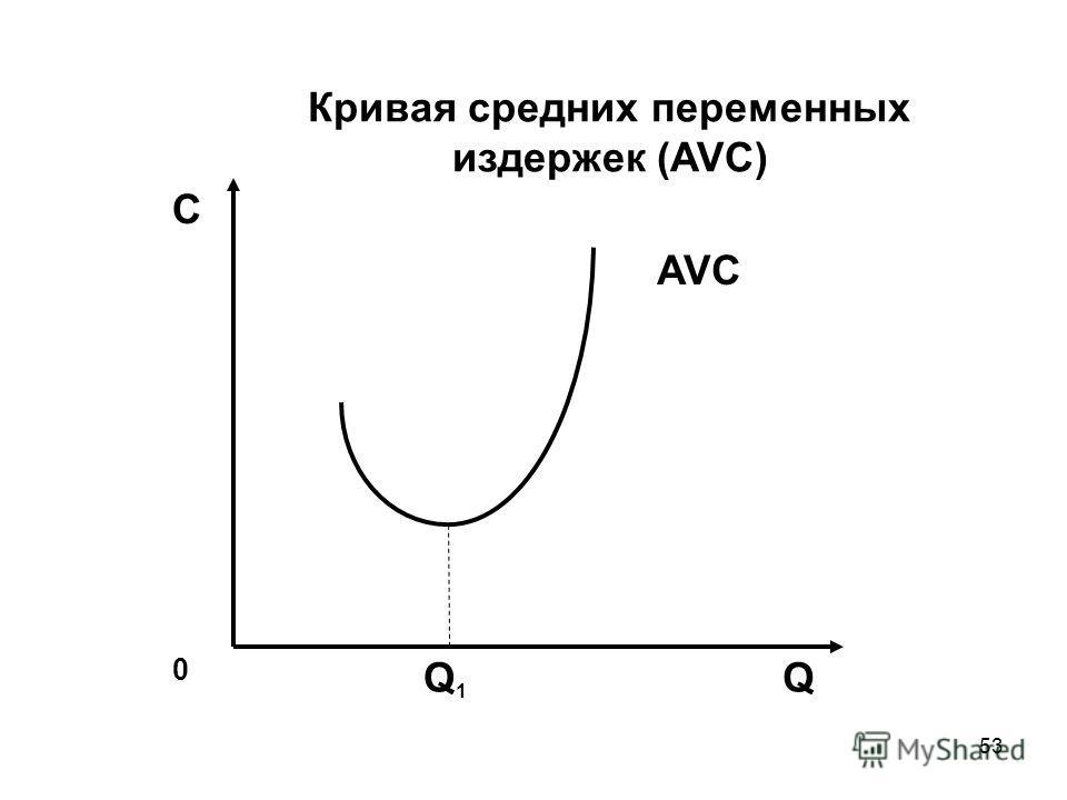 53 С AVC 0 QQ1Q1 Кривая средних переменных издержек (AVC)
