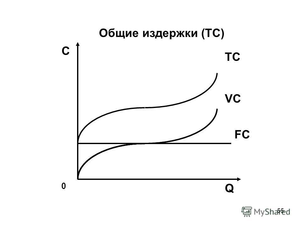 55 0 Q С VC FC Общие издержки (TC) TC