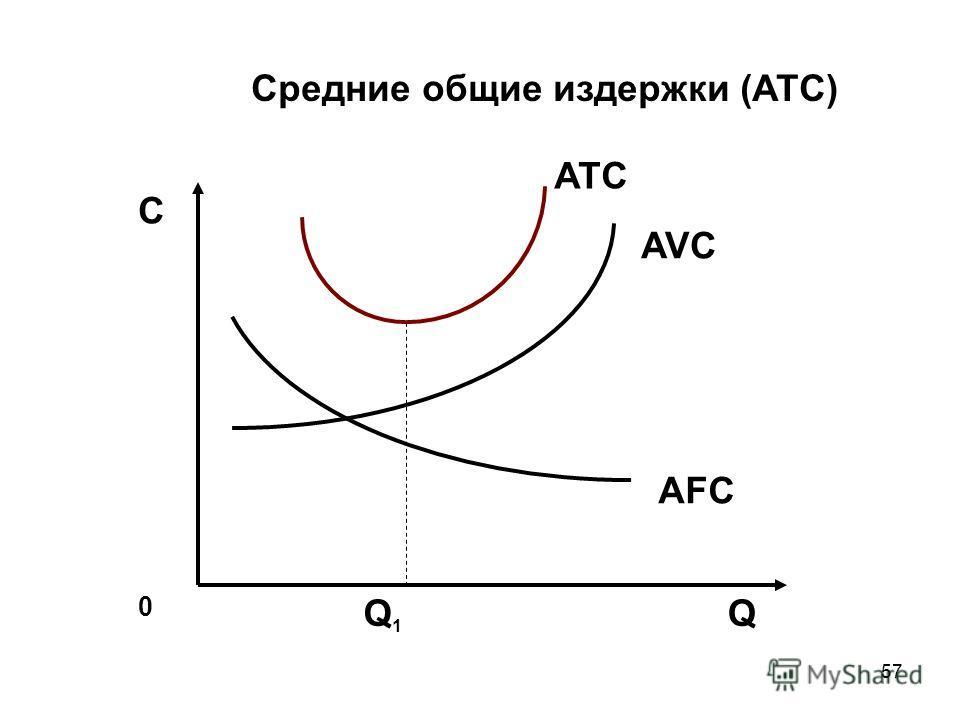 57 0 QQ1Q1 С ATC Средние общие издержки (ATC) AFC AVC