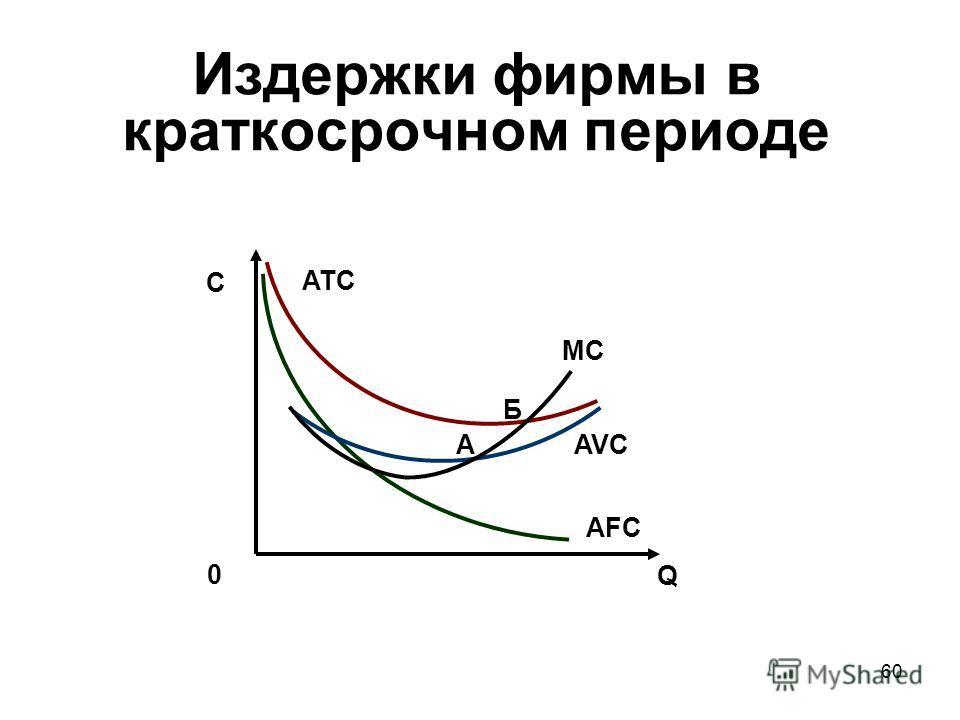 60 AFC Q 0 C AVC ATC MC A Б Издержки фирмы в краткосрочном периоде