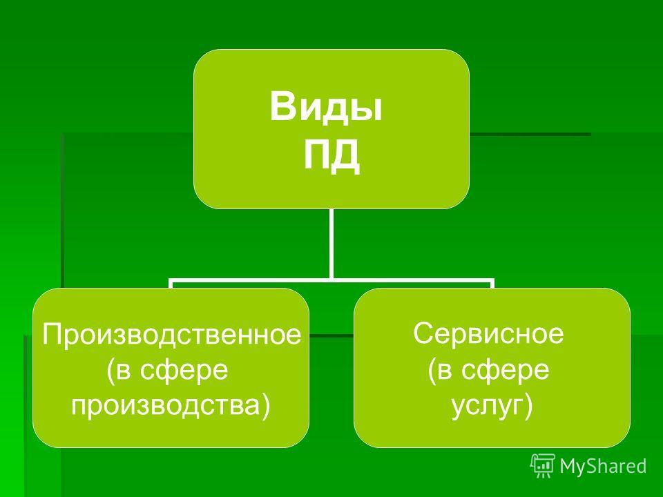 Виды ПД Производственное (в сфере производства) Сервисное (в сфере услуг)