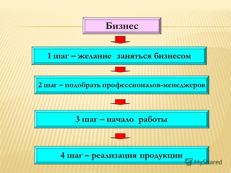 Бизнес 1 шаг – желание заняться бизнесом 2 шаг – подобрать профессионалов-менеджеров 3 шаг – начало работы 4 шаг – реализация продукции