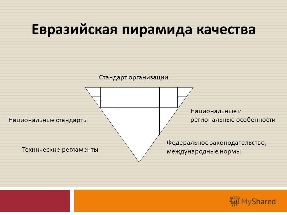 Евразийская пирамида качества Технические регламенты Национальные стандарты Федеральное законодательство, международные нормы Национальные и региональные особенности Стандарт организации