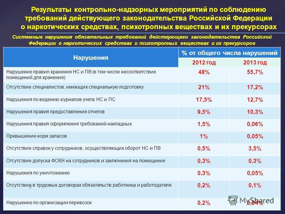 Результаты контрольно-надзорных мероприятий по соблюдению требований действующего законодательства Российской Федерации о наркотических средствах, психотропных веществах и их прекурсорах Нарушения % от общего числа нарушений 2012 год 2013 год Нарушен