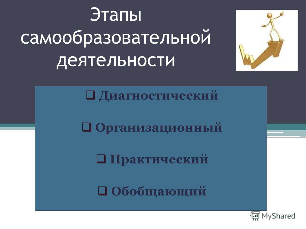 Этапы самообразовательной деятельности Диагностический Организационный Практический Обобщающий